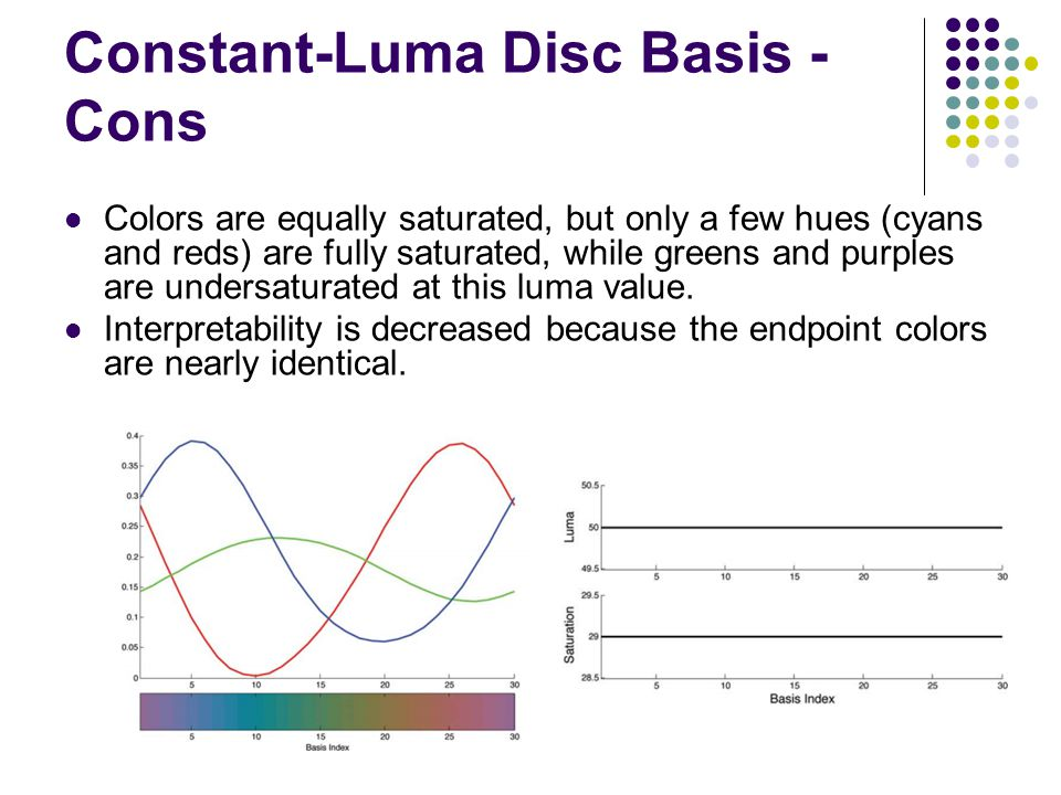 Constant-Luma Disc Basis - Cons Colors are equally saturated, but only a few hues (cyans and reds) are fully saturated, while greens and purples are undersaturated at this luma value.