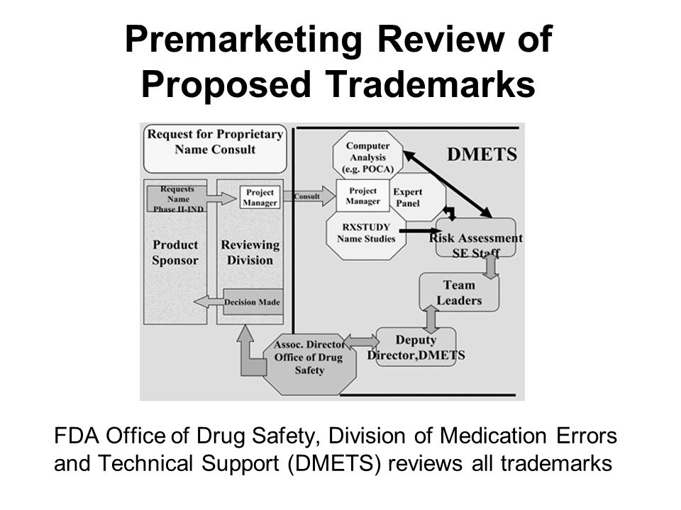 Premarketing Review of Proposed Trademarks FDA Office of Drug Safety, Division of Medication Errors and Technical Support (DMETS) reviews all trademar