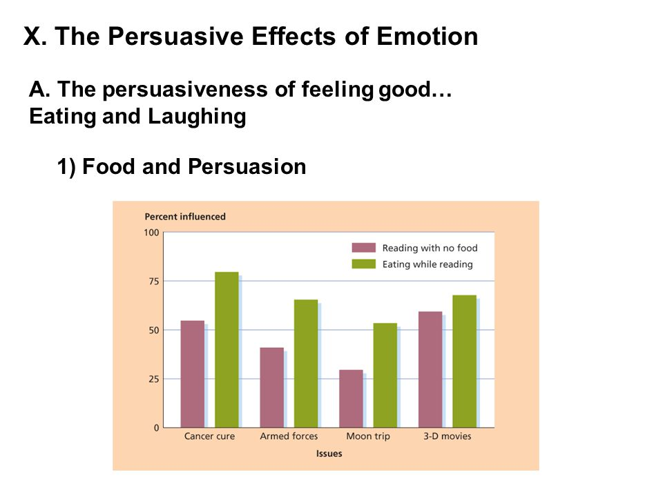 X. The Persuasive Effects of Emotion A. The persuasiveness of feeling good… Eating and Laughing 1) Food and Persuasion