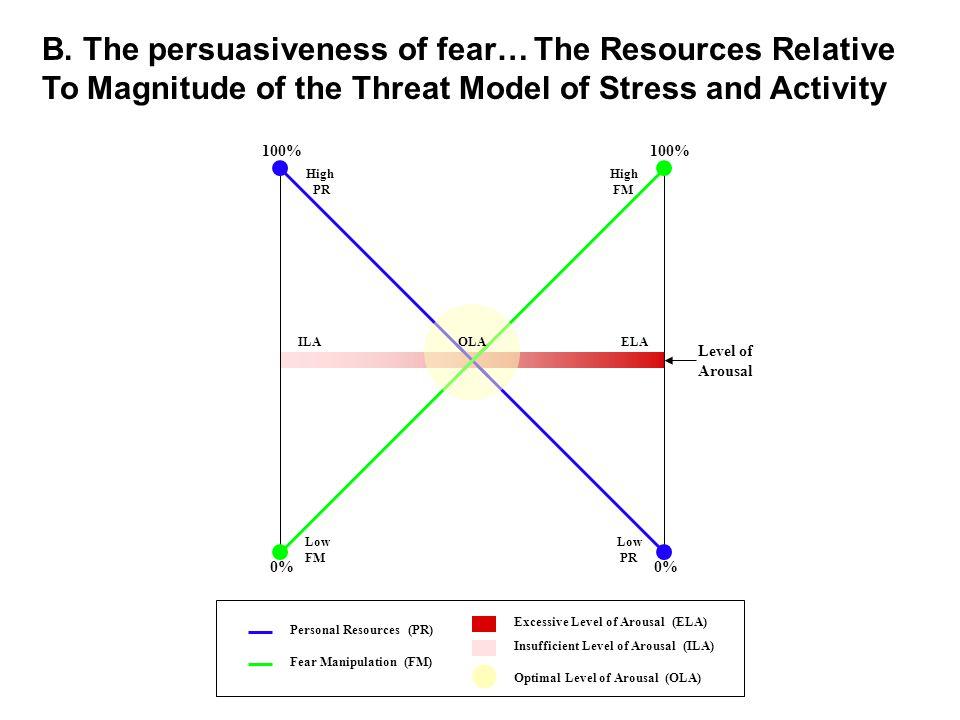 0% 100% Level of Arousal ILAOLA ELA High FM High PR Low PR Low FM Personal Resources (PR) Fear Manipulation (FM) Excessive Level of Arousal (ELA) Insufficient Level of Arousal (ILA) Optimal Level of Arousal (OLA) B.