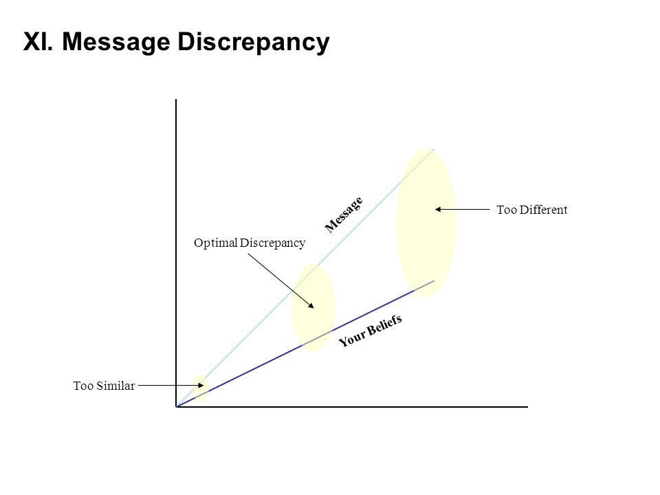 XI. Message Discrepancy Message Your Beliefs Too Different Too Similar Optimal Discrepancy