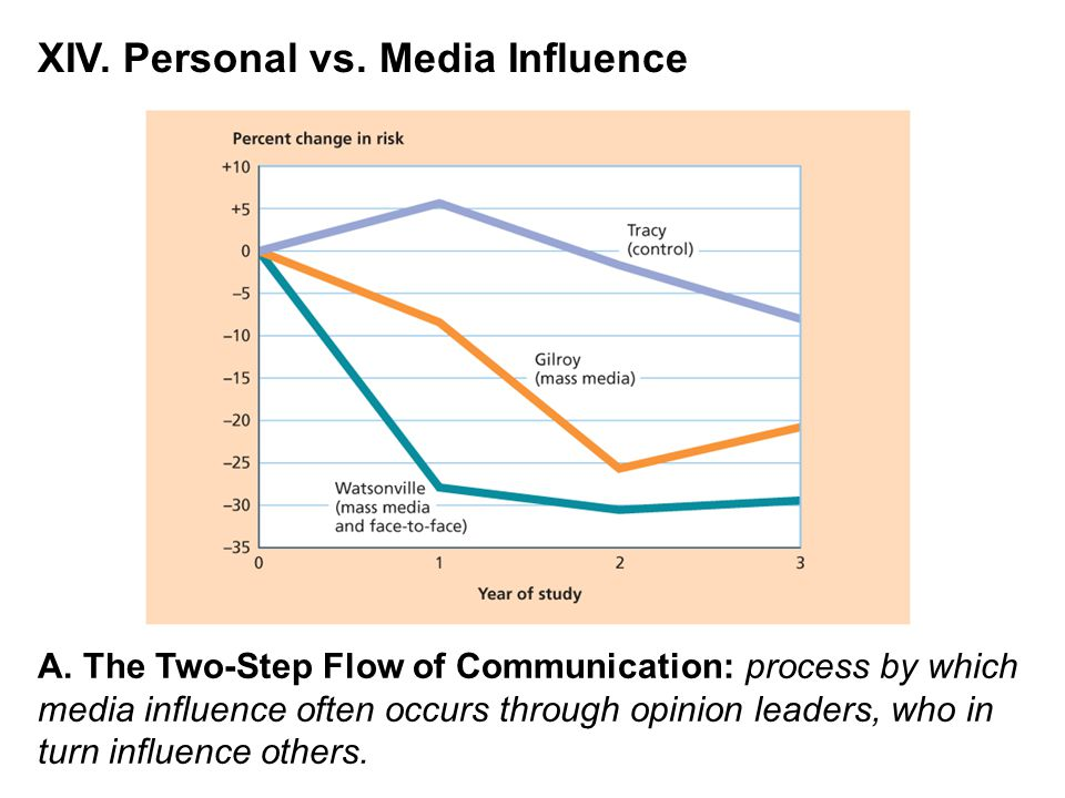XIV. Personal vs. Media Influence A. The Two-Step Flow of Communication: process by which media influence often occurs through opinion leaders, who in