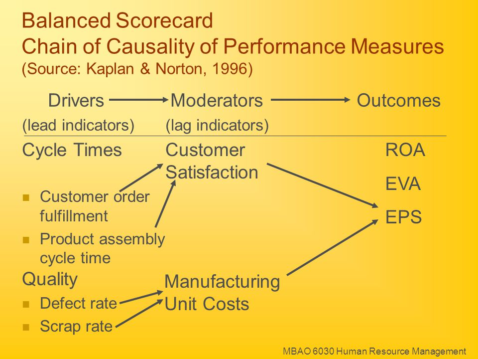 MBAO 6030 Human Resource Management Cycle TimesCustomer Satisfaction Customer order fulfillment Product assembly cycle time ROA EVA EPS Drivers ModeratorsOutcomes (lead indicators)(lag indicators) Balanced Scorecard Chain of Causality of Performance Measures (Source: Kaplan & Norton, 1996) Quality Defect rate Scrap rate Manufacturing Unit Costs