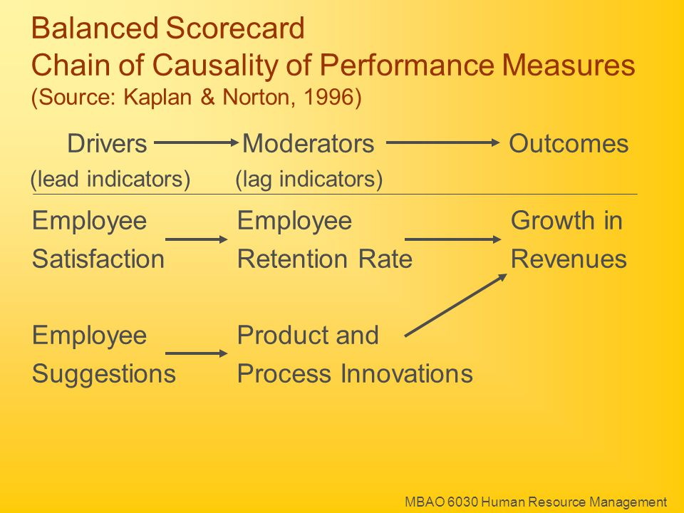 MBAO 6030 Human Resource Management Drivers ModeratorsOutcomes (lead indicators)(lag indicators) EmployeeEmployeeGrowth in SatisfactionRetention RateRevenues EmployeeProduct and SuggestionsProcess Innovations Balanced Scorecard Chain of Causality of Performance Measures (Source: Kaplan & Norton, 1996)