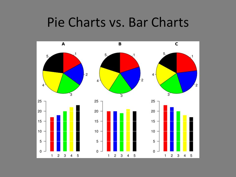 Choose the type of visual carefully The next slide illustrates the greater clarity of the bar charts.