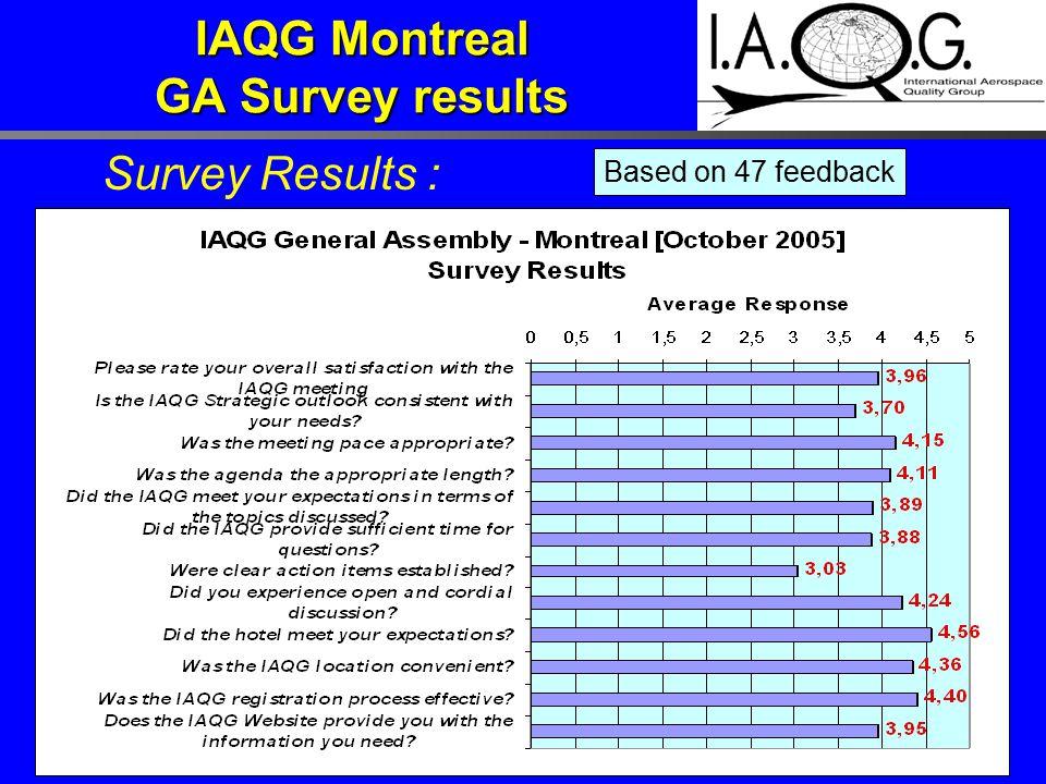 IAQG Montreal GA Survey results Survey Results : Based on 47 feedback