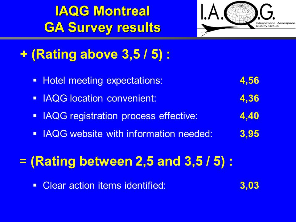 + (Rating above 3,5 / 5) :  Hotel meeting expectations:4,56  IAQG location convenient:4,36  IAQG registration process effective:4,40  IAQG website with information needed:3,95 = (Rating between 2,5 and 3,5 / 5) :  Clear action items identified:3,03 IAQG Montreal GA Survey results