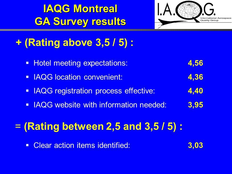 + (Rating above 3,5 / 5) :  Hotel meeting expectations:4,56  IAQG location convenient:4,36  IAQG registration process effective:4,40  IAQG website
