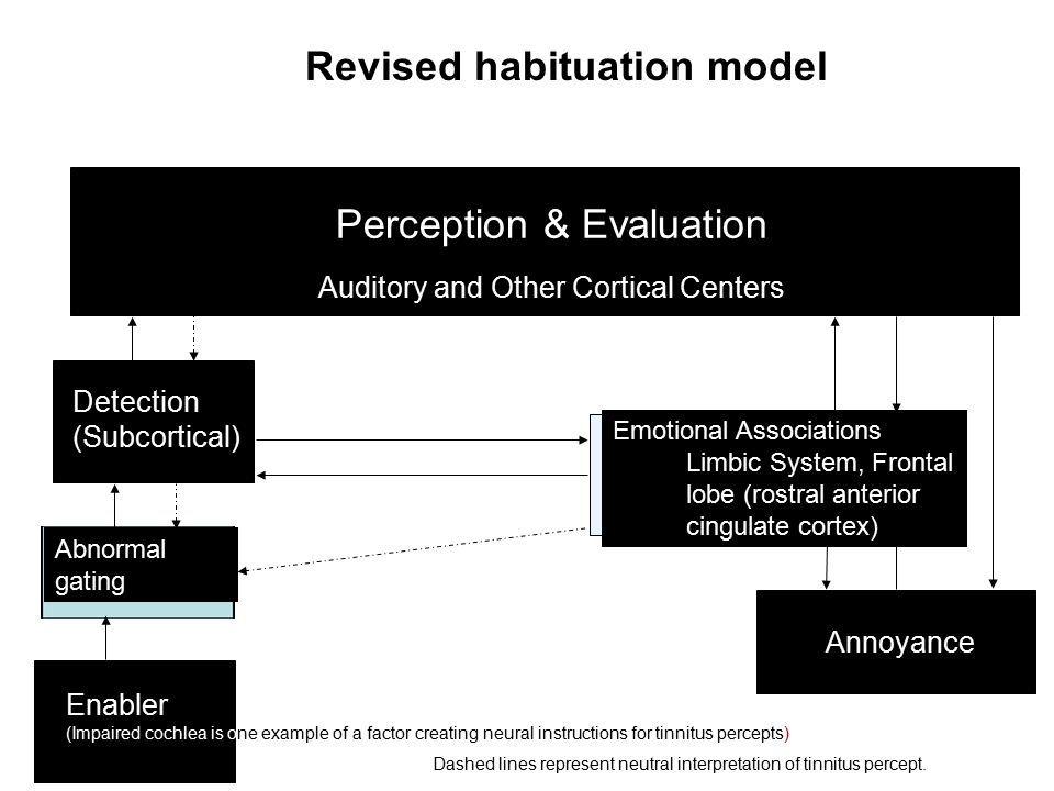 Perception & Evaluation Auditory and Other Cortical Centers Detection (Subcortical) Enabler (Impaired cochlea is one example of a factor creating neur