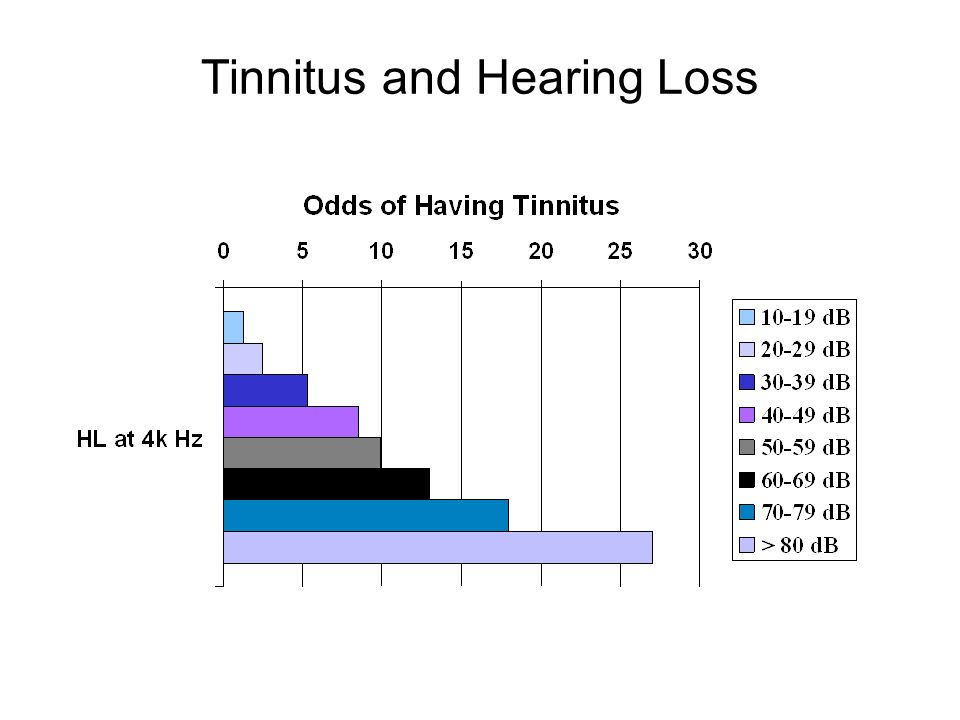 Correlation between tinnitus severity and auditory threshold Tsai, Cheung, and Sweetow, 2007