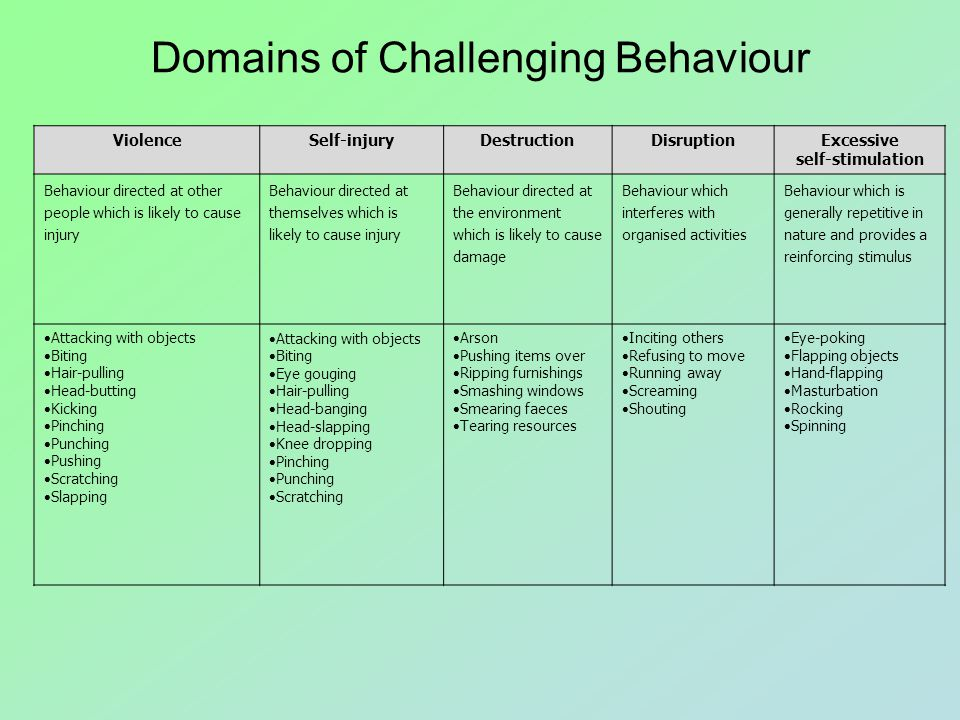 Challenging Behaviour A Working Definition Episodes or patterns of behaviour which present significant risk of harm or restriction to an individual and the people around them and are likely to be severely detrimental to the quality of life experienced by those individuals and the people around them.