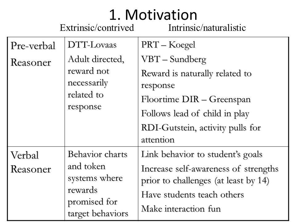 1. Motivation Pre-verbalReasonerDTT-Lovaas Adult directed, reward not necessarily related to response PRT – Koegel VBT – Sundberg Reward is naturally