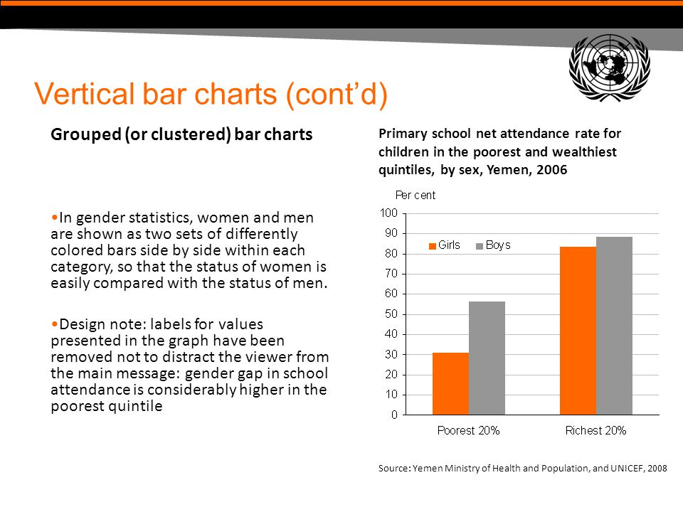 Vertical bar charts (cont'd) Grouped (or clustered) bar charts In gender statistics, women and men are shown as two sets of differently colored bars s