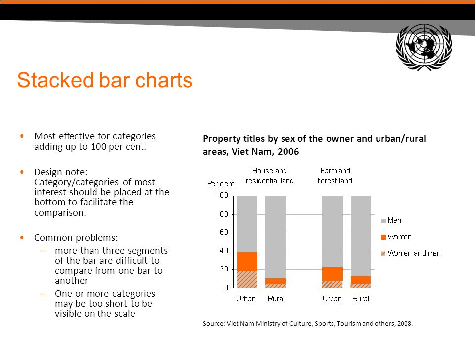 Stacked bar charts Most effective for categories adding up to 100 per cent. Design note: Category/categories of most interest should be placed at the