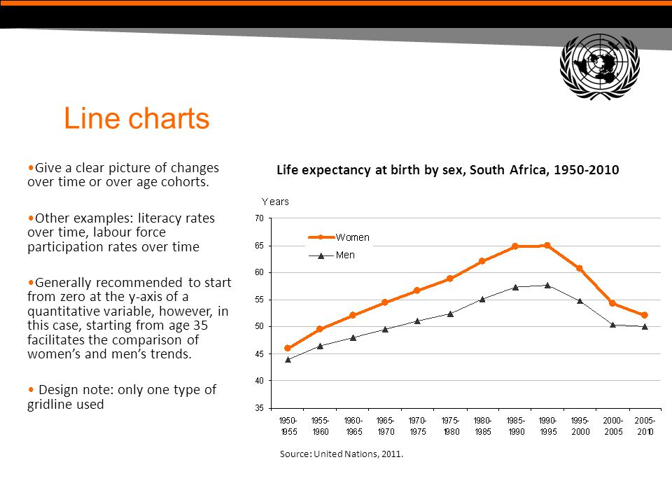 Line charts Give a clear picture of changes over time or over age cohorts. Other examples: literacy rates over time, labour force participation rates