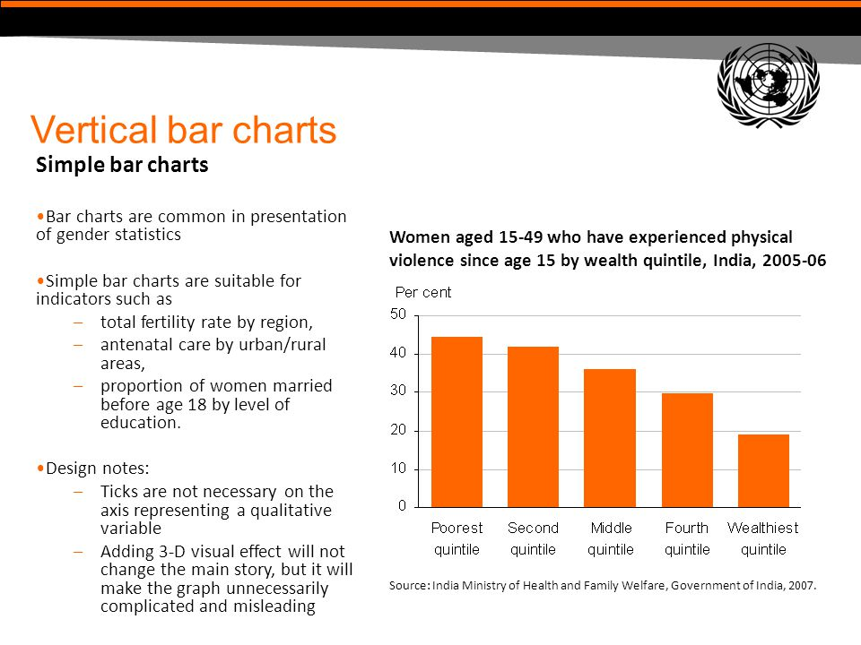 Vertical bar charts (cont'd) Grouped (or clustered) bar charts In gender statistics, women and men are shown as two sets of differently colored bars side by side within each category, so that the status of women is easily compared with the status of men.