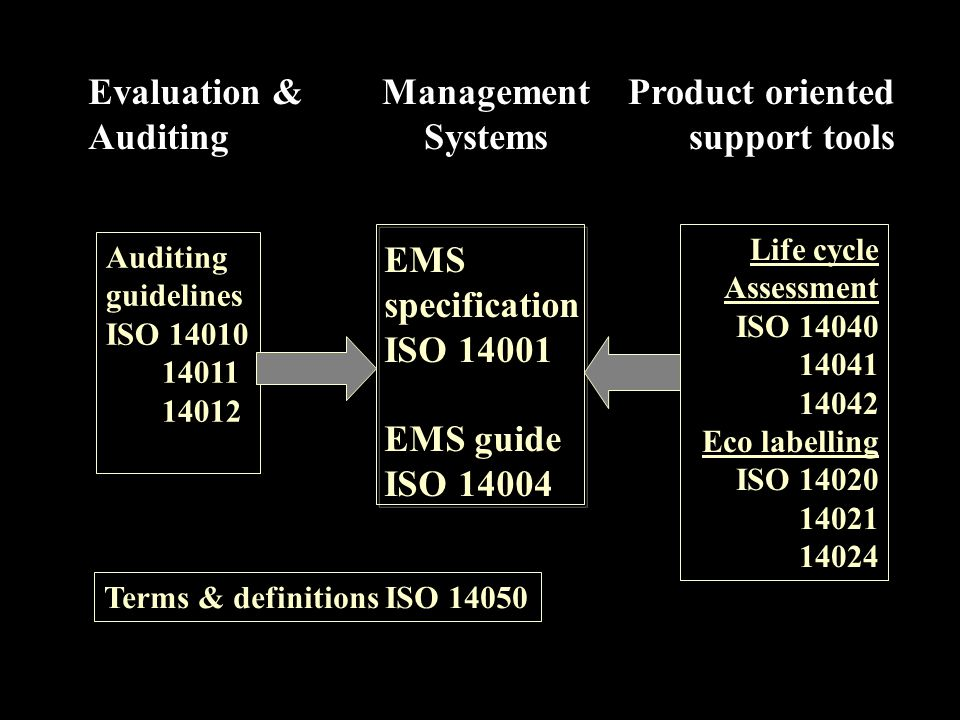 Evaluation & Auditing Management Systems Product oriented support tools EMS specification ISO 14001 EMS guide ISO 14004 Life cycle Assessment ISO 1404