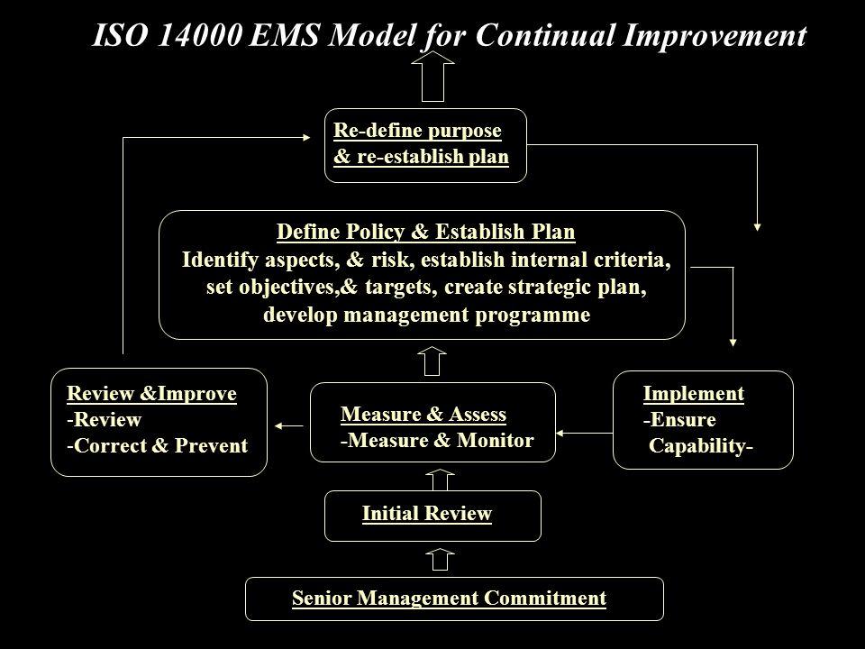 ISO 14000 EMS Model for Continual Improvement Re-define purpose & re-establish plan Define Policy & Establish Plan Identify aspects, & risk, establish internal criteria, set objectives,& targets, create strategic plan, develop management programme Review &Improve -Review -Correct & Prevent Implement -Ensure Capability- Measure & Assess -Measure & Monitor Initial Review Senior Management Commitment