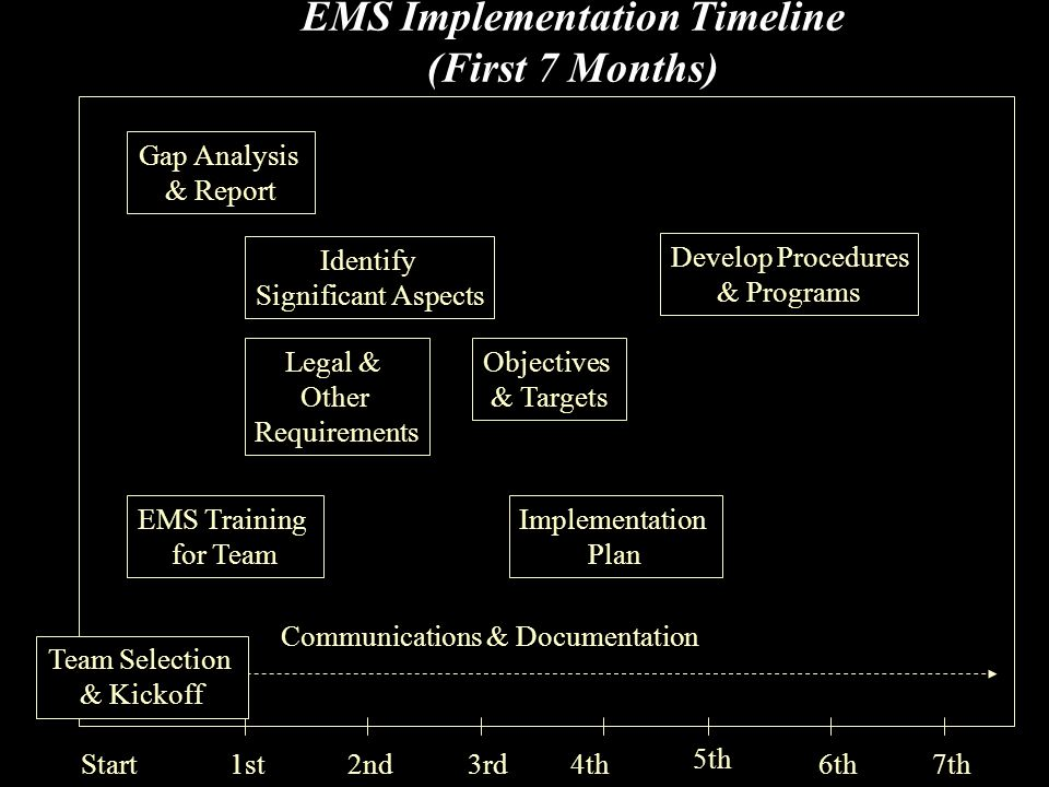 EMS Implementation Timeline (First 7 Months) 1st2nd3rd4th 5th 6th7th Communications & Documentation Team Selection & Kickoff Start EMS Training for Team Implementation Plan Objectives & Targets Develop Procedures & Programs Legal & Other Requirements Identify Significant Aspects Gap Analysis & Report