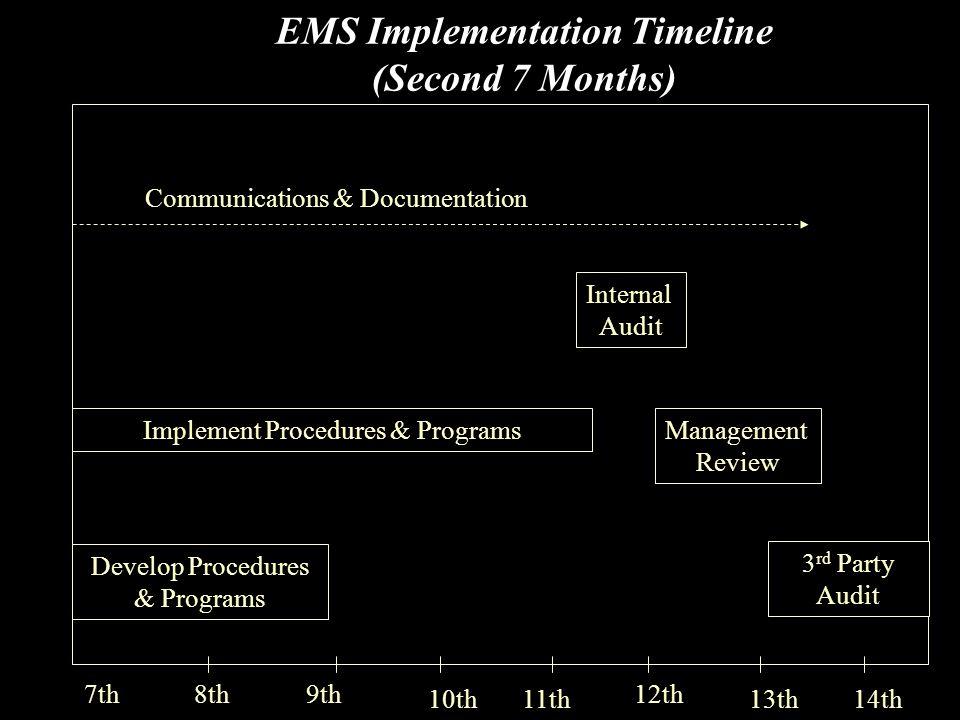 EMS Implementation Timeline (Second 7 Months) 8th9th 10th11th 12th 13th14th Communications & Documentation 7th Develop Procedures & Programs 3 rd Party Audit Management Review Implement Procedures & Programs Internal Audit