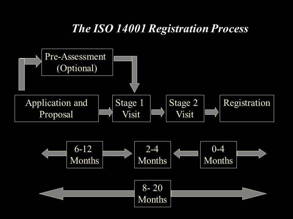 The ISO 14001 Registration Process Pre-Assessment (Optional) Application and Proposal Stage 1 Visit Stage 2 Visit Registration 8- 20 Months 6-12 Month