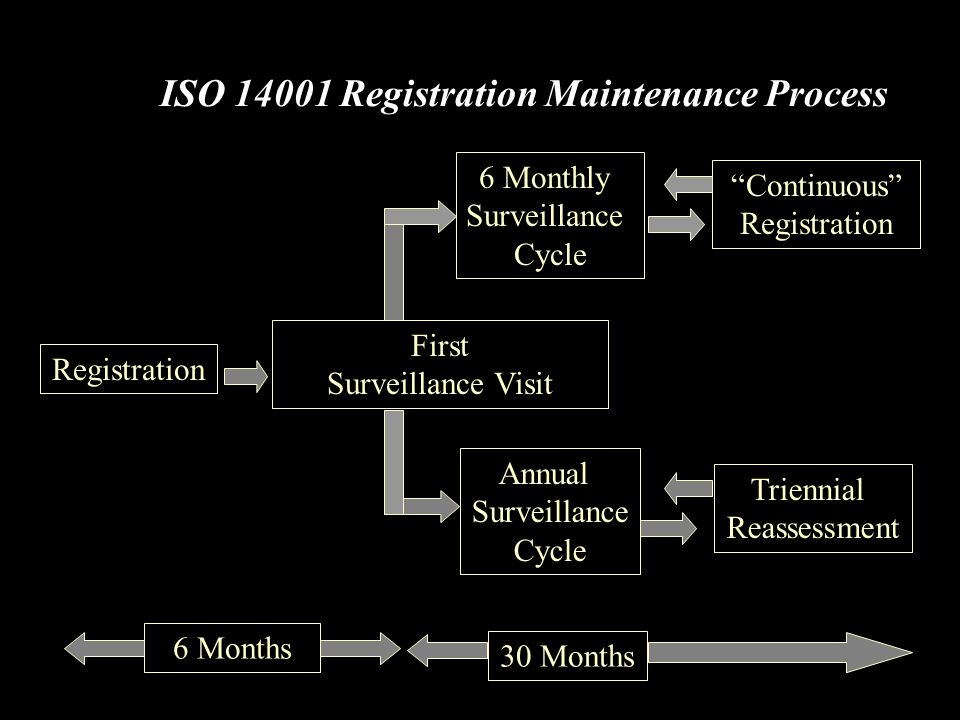 "ISO 14001 Registration Maintenance Process 6 Monthly Surveillance Cycle First Surveillance Visit Registration ""Continuous"" Registration 30 Months 6 Mo"