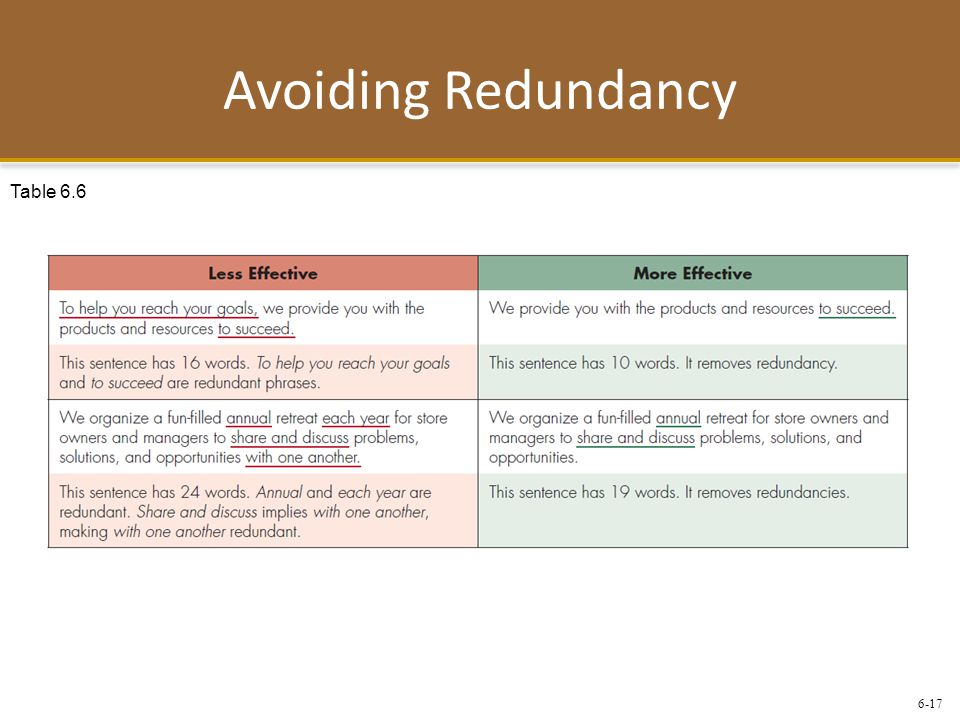 6-17 Avoiding Redundancy Table 6.6