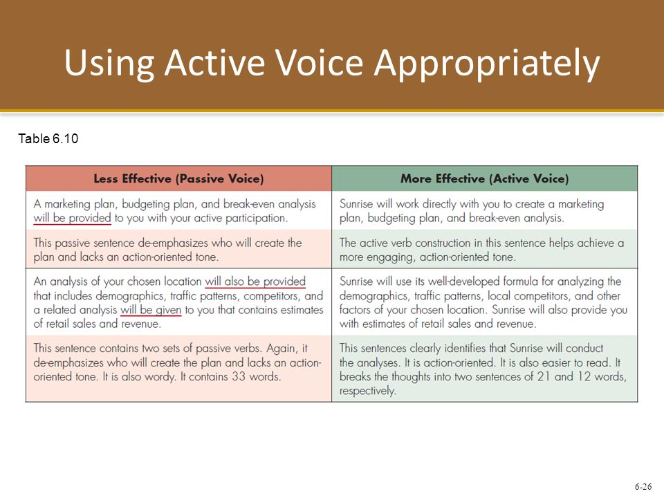 6-26 Using Active Voice Appropriately Table 6.10