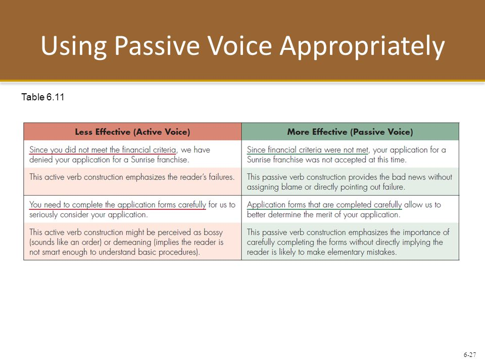 6-27 Using Passive Voice Appropriately Table 6.11