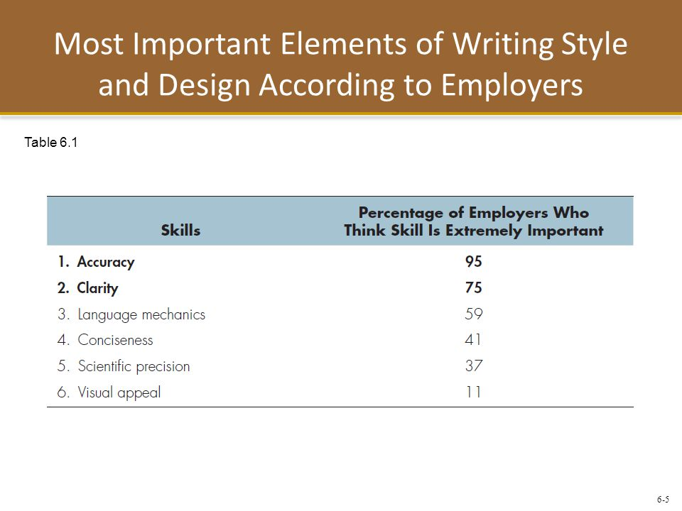 6-5 Most Important Elements of Writing Style and Design According to Employers Table 6.1
