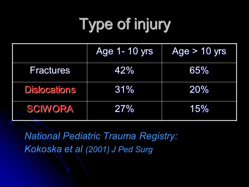 Type of injury Age 1- 10 yrs Age > 10 yrs Fractures42%65% Dislocations31%20% SCIWORA27%15% National Pediatric Trauma Registry: Kokoska et al (2001) J