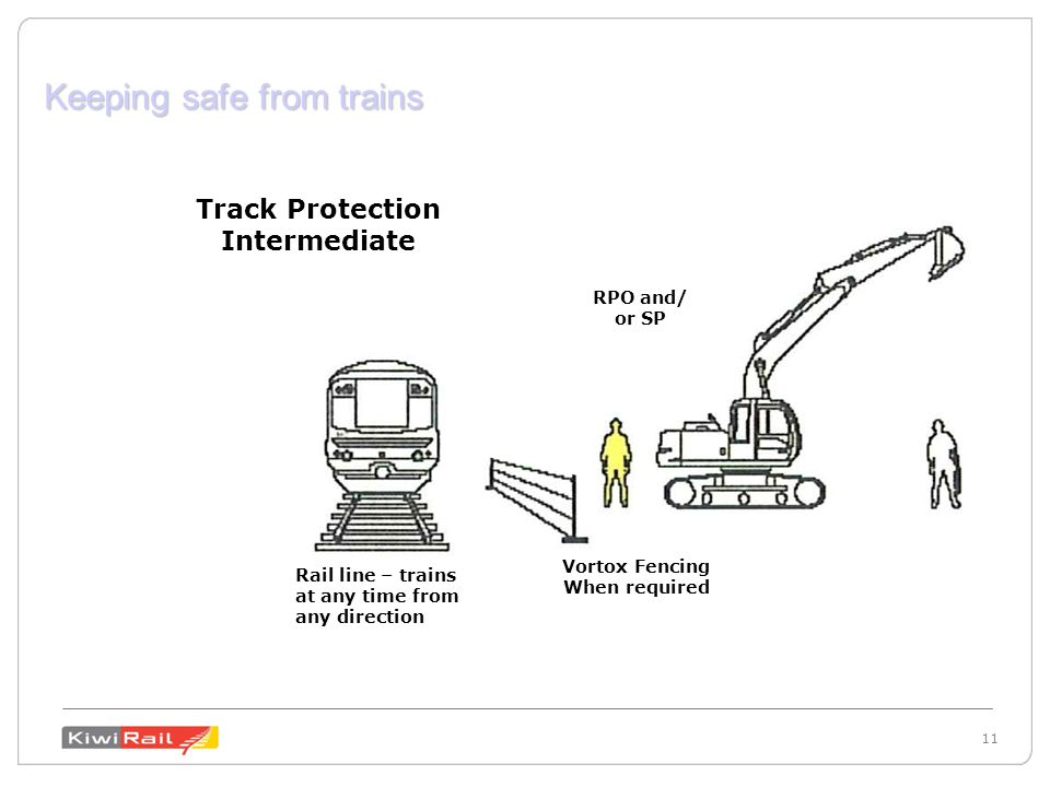 11 Keeping safe from trains RPO and/ or SP Rail line – trains at any time from any direction Vortox Fencing When required Track Protection Intermediate