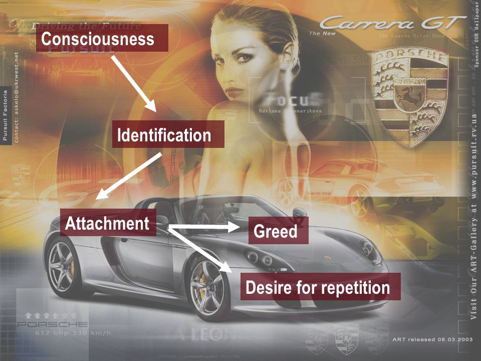 Consciousness Identification Attachment Desire for repetition Greed