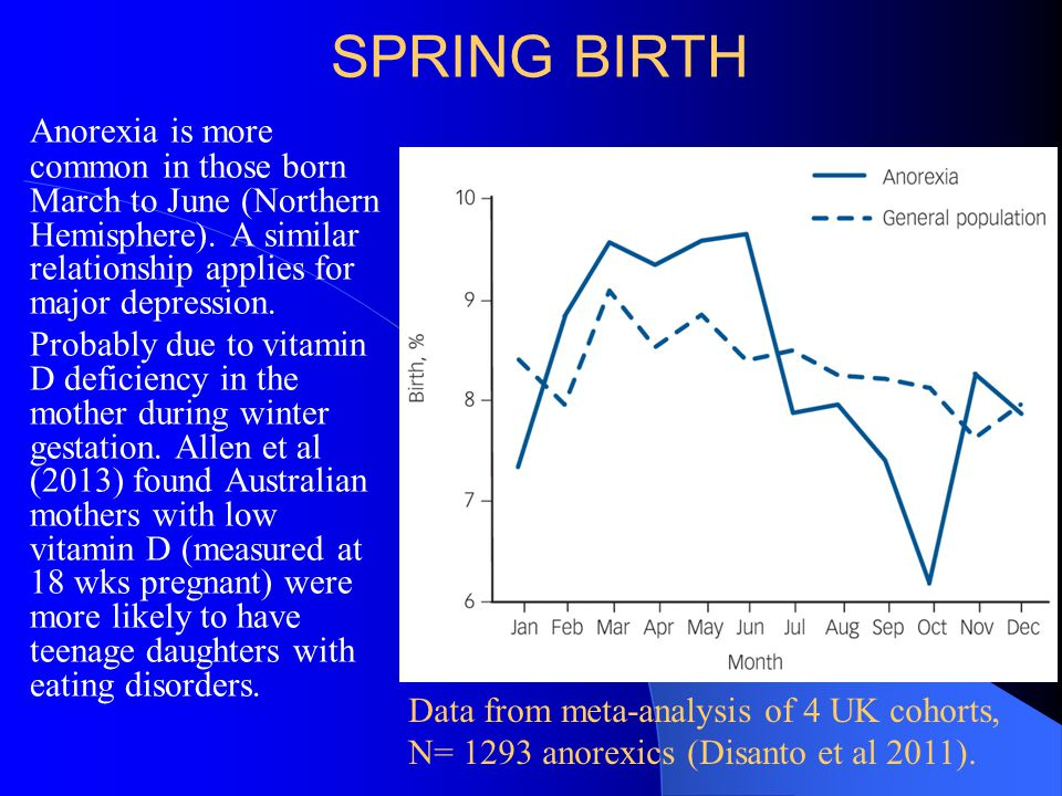 SPRING BIRTH Anorexia is more common in those born March to June (Northern Hemisphere). A similar relationship applies for major depression. Probably