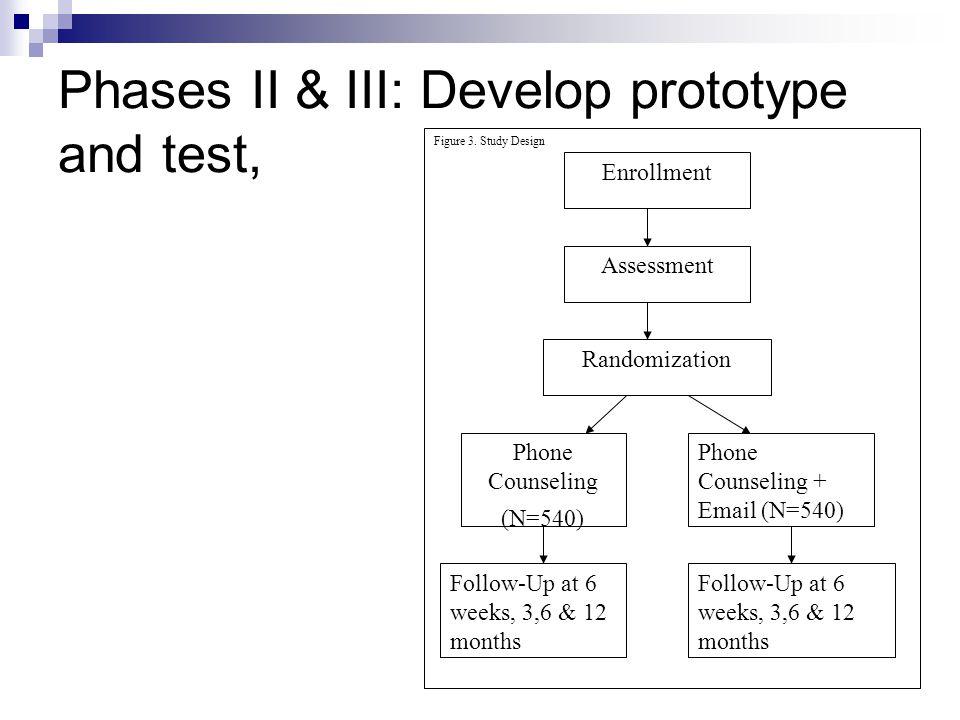 Phases II & III: Develop prototype and test, Figure 3.