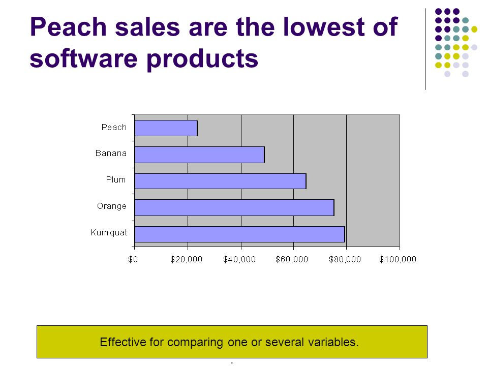 Peach sales are the lowest of software products Effective for comparing one or several variables..