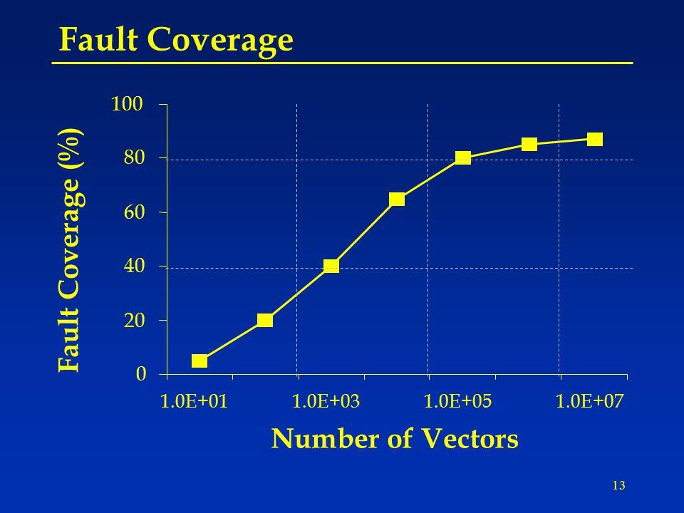 13 Fault Coverage Number of Vectors 0 20 40 60 80 100 1.0E+011.0E+031.0E+051.0E+07 Fault Coverage (%)