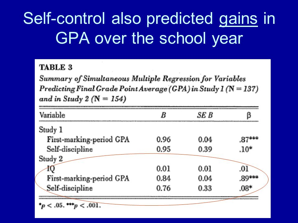 Self-control also predicted gains in GPA over the school year