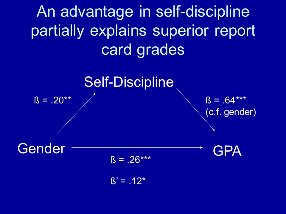 An advantage in self-discipline partially explains superior report card grades Gender Self-Discipline GPA ß =.26*** ß' =.12* ß =.20**ß =.64*** (c.f.