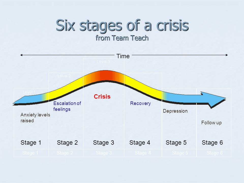 Six stages of a crisis from Team Teach Stage 1 Stage 2 Stage 3 Stage 4 Stage 5 Stage 6 Anxiety levels raised Escalation of feelings Crisis Recovery Depression Follow up Time
