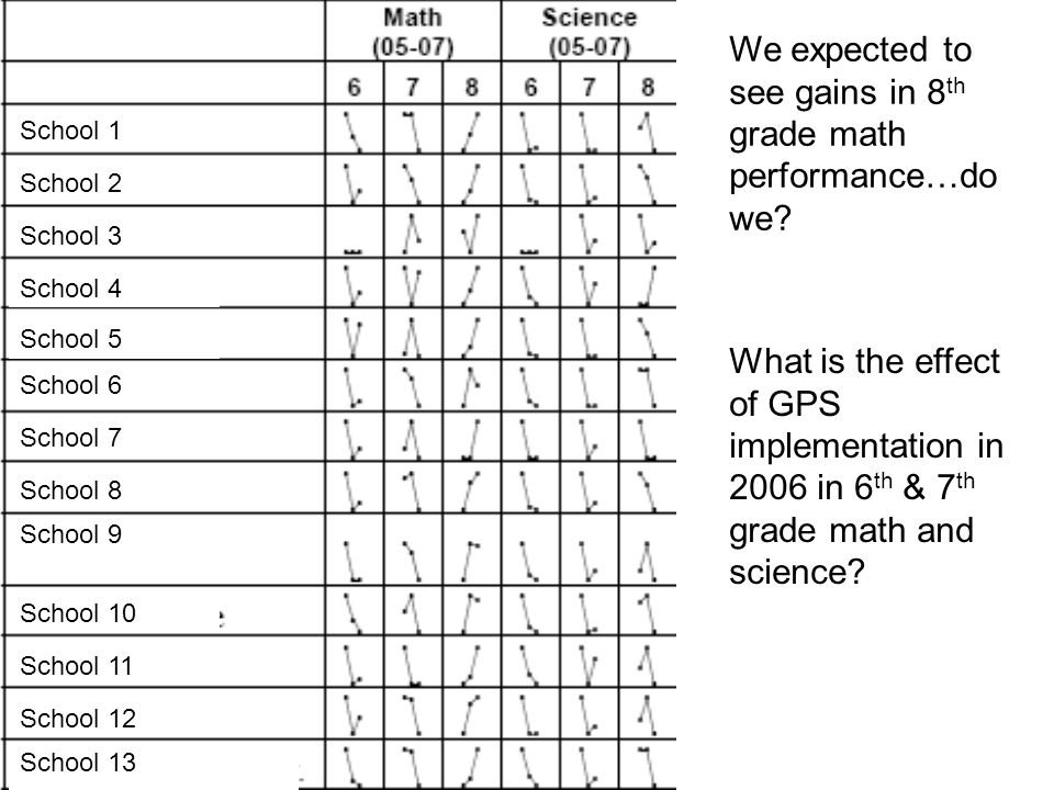 School 1 School 2 School 3 School 4 School 5 School 6 School 7 School 8 School 9 School 10 School 11 School 12 School 13 We expected to see gains in 8 th grade math performance…do we.