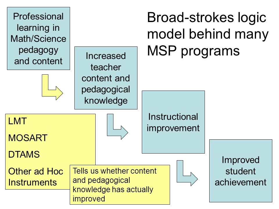 Professional learning in Math/Science pedagogy and content Increased teacher content and pedagogical knowledge Instructional improvement Improved student achievement Broad-strokes logic model behind many MSP programs LMT MOSART DTAMS Other ad Hoc Instruments Tells us whether content and pedagogical knowledge has actually improved