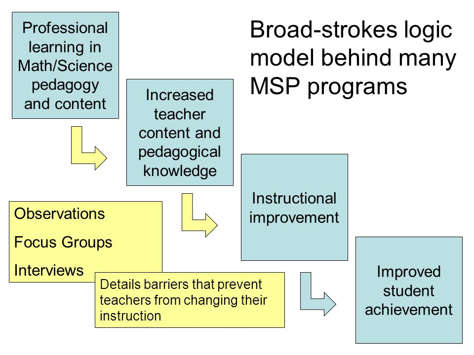 Professional learning in Math/Science pedagogy and content Increased teacher content and pedagogical knowledge Instructional improvement Improved student achievement Broad-strokes logic model behind many MSP programs Observations Focus Groups Interviews Details barriers that prevent teachers from changing their instruction