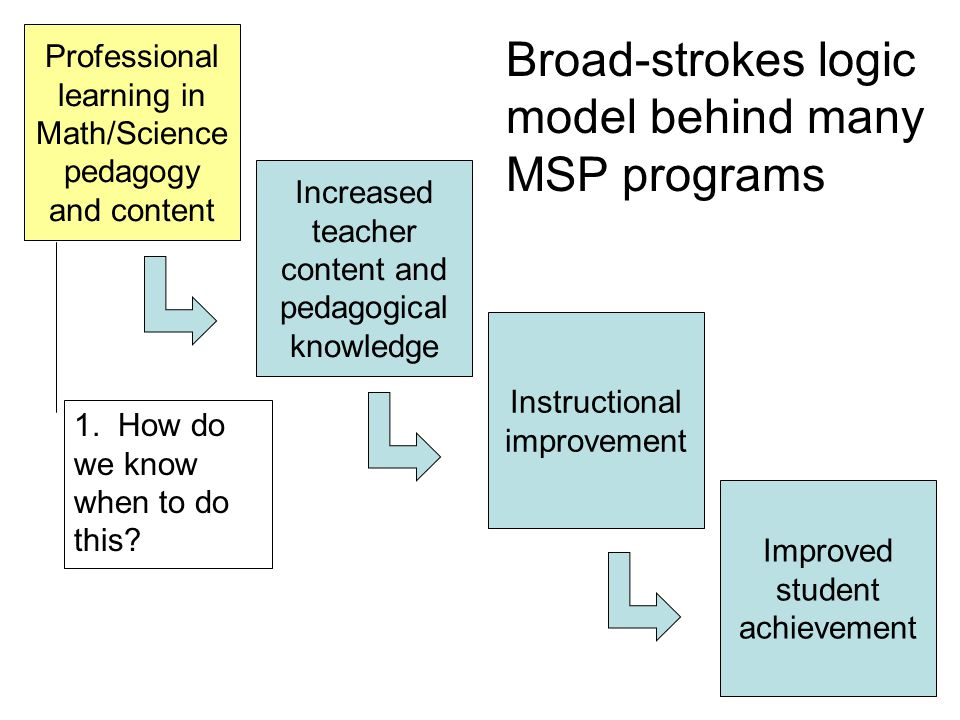 Example: Applying a professional learning solution P= I({s,k} + ia + m) + E(os + i) + R(cs + t + pe) = Professional learning + GPS Student Achievement What about the other variables?
