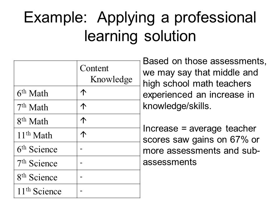 Example: Applying a professional learning solution Content Knowledge 6 th Math  7 th Math  8 th Math  11 th Math  6 th Science - 7 th Science - 8 th Science - 11 th Science - Based on those assessments, we may say that middle and high school math teachers experienced an increase in knowledge/skills.