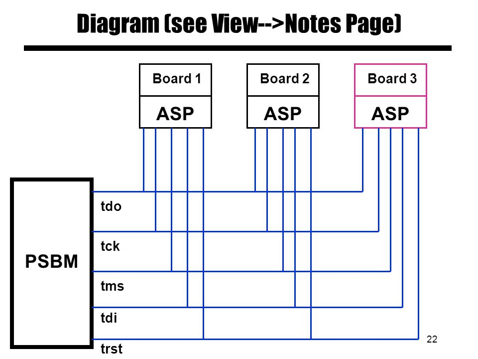 21 Diagram slides Keep diagrams simple Easy to view Make text readable with large font Use all space in rectangle See View --> Notes Page Example foll