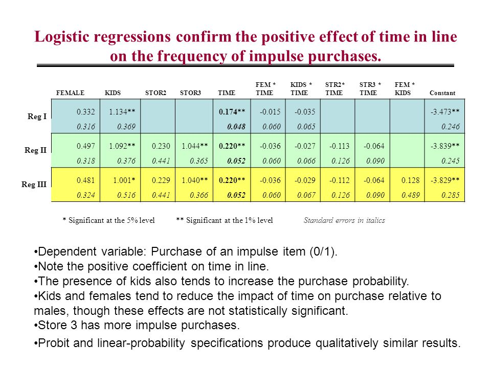 Logistic regressions confirm the positive effect of time in line on the frequency of impulse purchases. FEMALEKIDSSTOR2STOR3TIME FEM * TIME KIDS * TIM