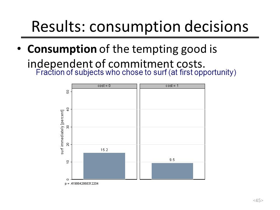 Results: consumption decisions Consumption of the tempting good is independent of commitment costs. Fraction of subjects who chose to surf (at first o