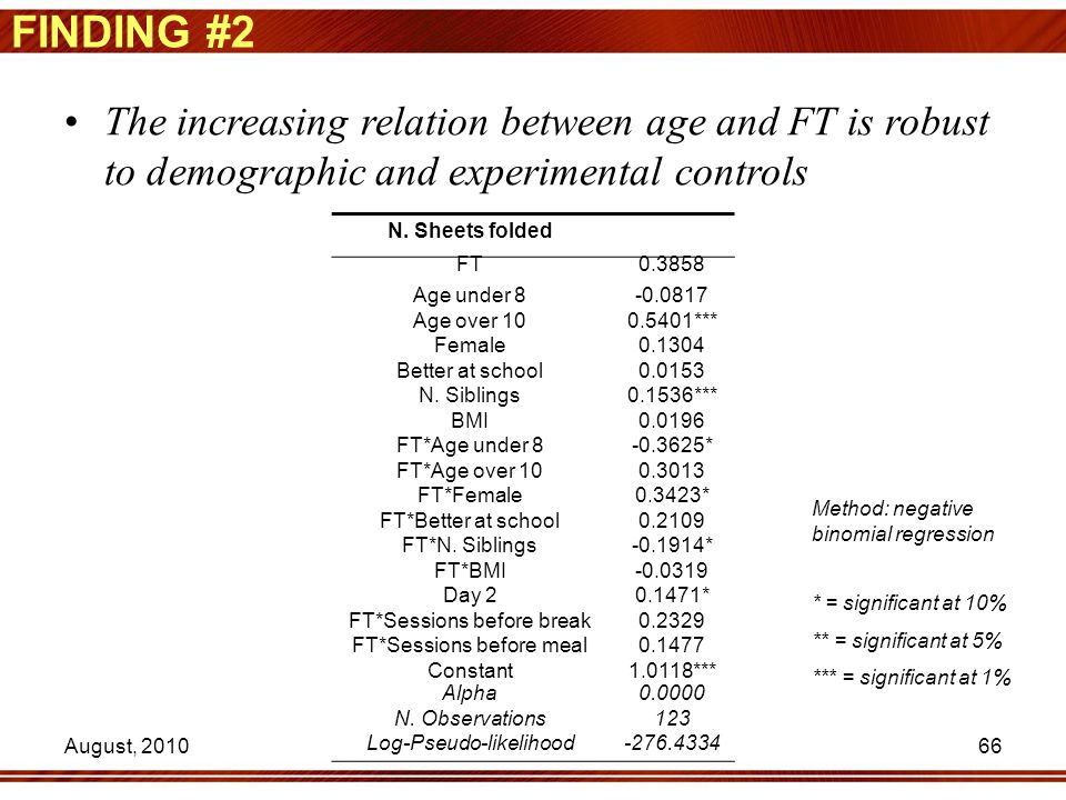 66 FINDING #2 The increasing relation between age and FT is robust to demographic and experimental controls N. Sheets folded FT0.3858 Age under 8-0.08