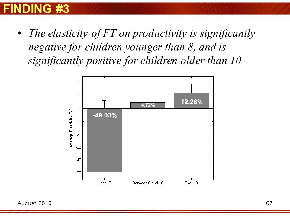 67 FINDING #3 The elasticity of FT on productivity is significantly negative for children younger than 8, and is significantly positive for children o
